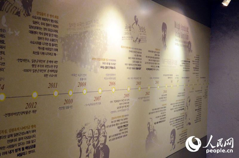 纪录与传递--访韩国战争与女性人权博物馆【组