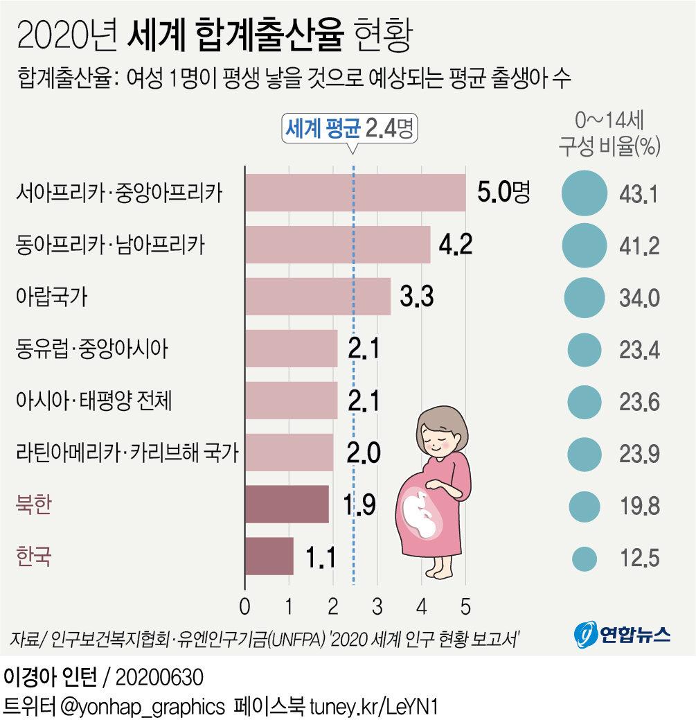 韩国出生率全球垫底 平均预期寿命为83岁