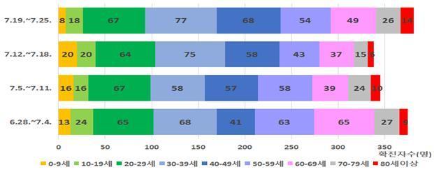 韩国50岁以上新冠肺炎确诊病例比重降低